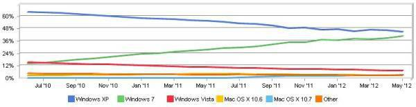 OS market shares May 2012
