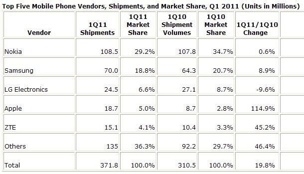 Top 5 Mobile Phone Vendors -- IDC
